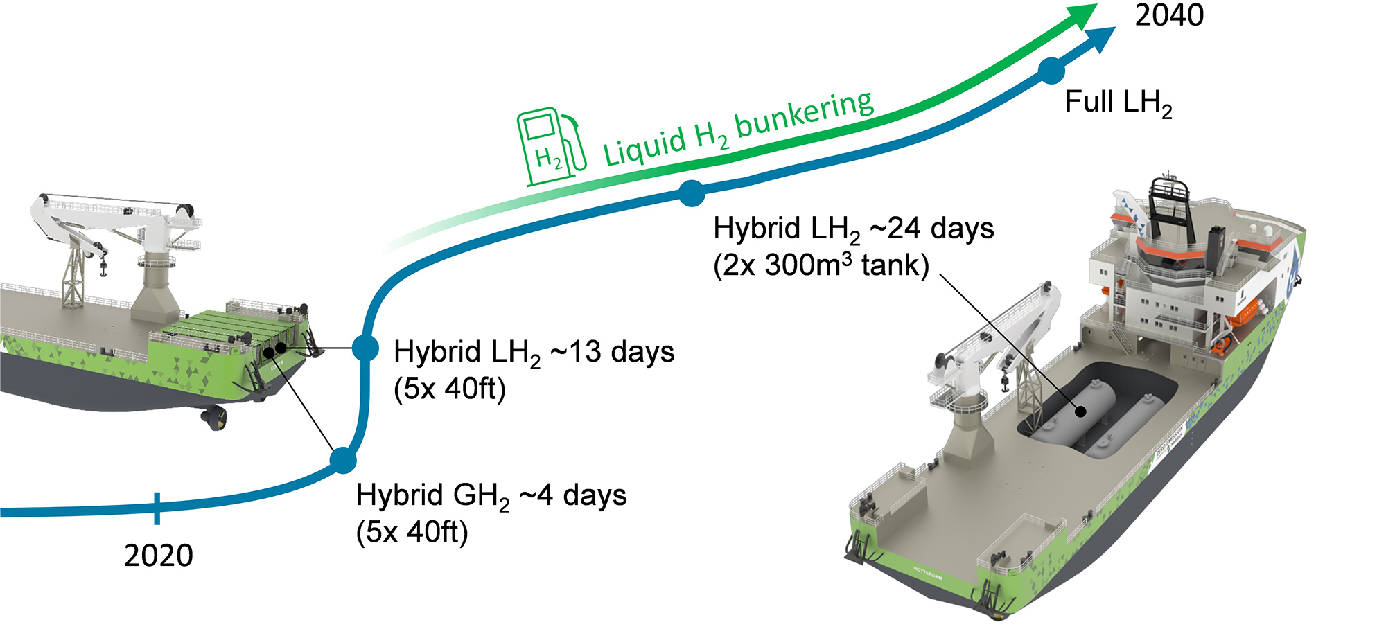 Ulstein Hydrogen Roadmap